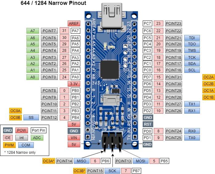 644/1284 Narrow v0.9 pinout