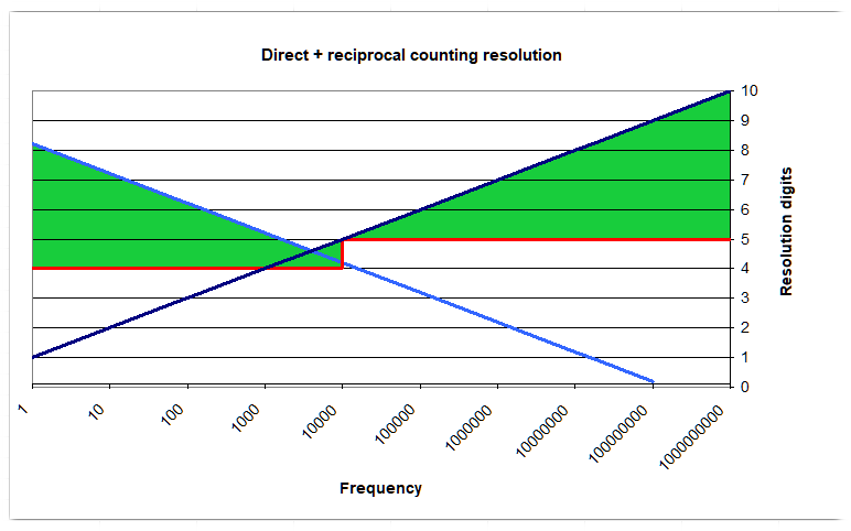 Direct frequency measurement + reciprocal frequency measurement domain of operation
