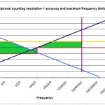 Mesurer la fréquence par mesure directe ou réciproque avec un microcontrôleur