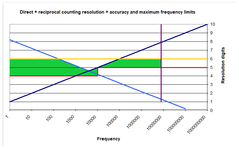 Microcontroller performance when using direct and reciprocal frequency measurement.