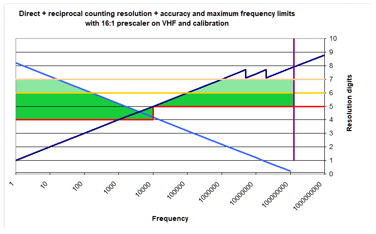 Direct and reciprocal counting with accuracy and frequency limits, with prescaler and calibration, domain of operation