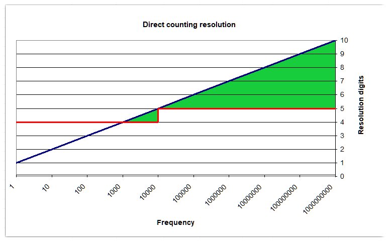Direct frequency measurement domain of operation