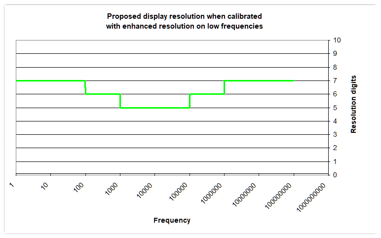 Proposed display resolution, device calibrated with enhanced resolution on LF