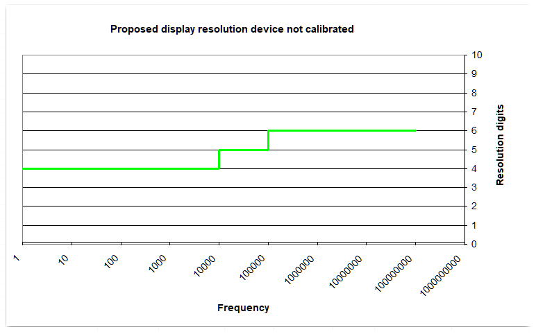 Proposed display resolution, device not calibrated